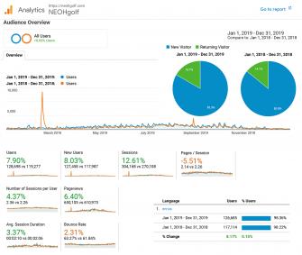2019 NEOHgolf.com Analytics Report